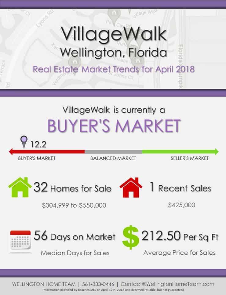 VillageWalk Wellington Florida Real Estate Market Trends April 2018