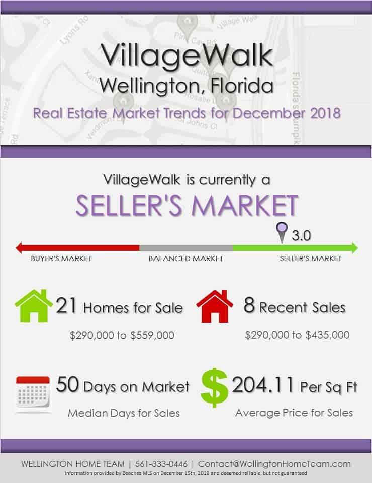 VillageWalk Wellington Florida Real Estate Market Trends December 2018