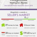 VillageWalk Wellington Florida Real Estate Market Report | MAR 2018