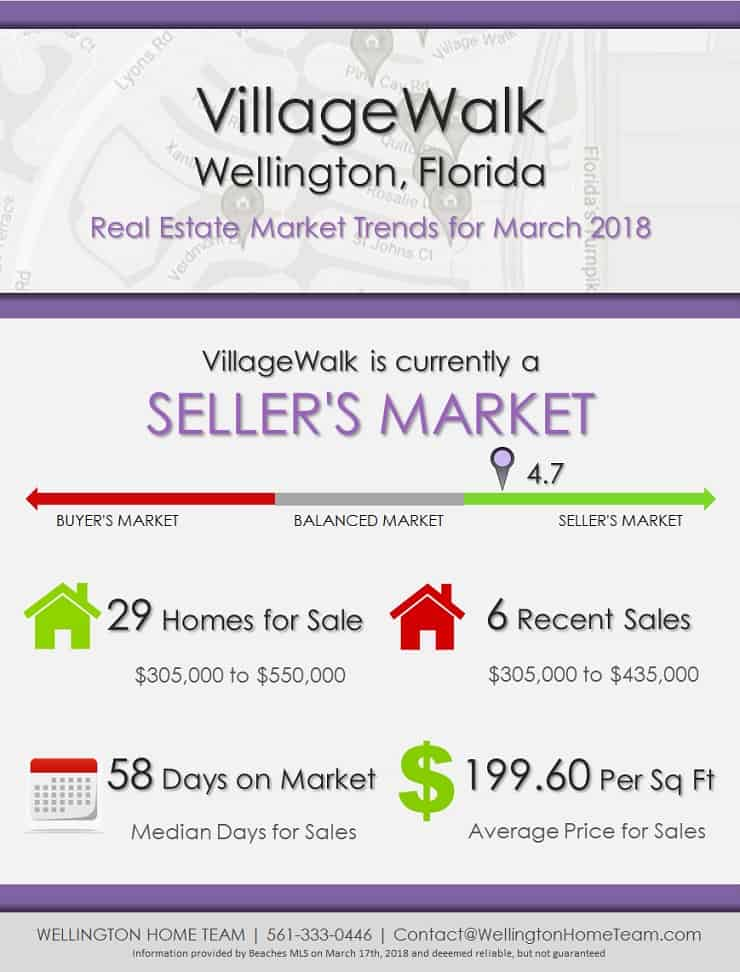 VillageWalk Wellington Florida Real Estate Market Trends March 2018