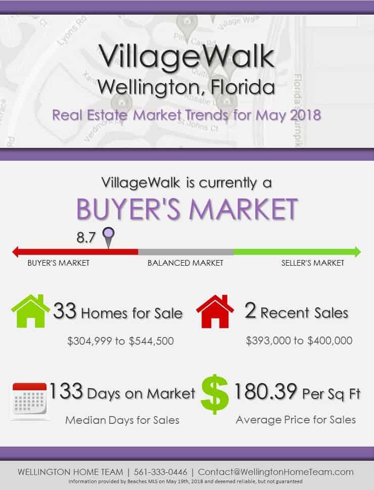VillageWalk Wellington Florida Real Estate Market Trends May 2018
