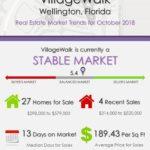 VillageWalk Wellington Florida Real Estate Market Trends October 2018
