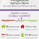 VillageWalk Wellington Florida Real Estate Market Trends Sep 2018