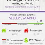 Wellington Shores Wellington Florida Real Estate Market Report | JAN 2018