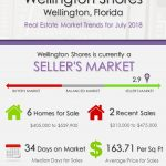 Wellington ShoresWellington Florida Real Estate Market Report   JUL 2018