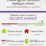 Wellington Shores Wellington Florida Real Estate Market Trends April 2018