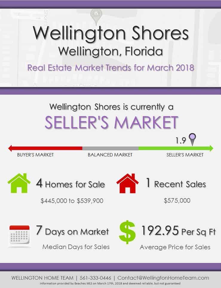 Wellington Shores Wellington Florida Real Estate Market Trends March 2018