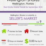 Wellington Shores Wellington Florida Real Estate Market Trends Sep 2018