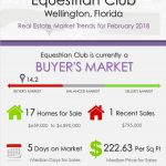 Equestrian Club Wellington FL Real Estate Market Report | FEB 2018