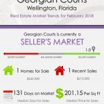 Georgian Courts Wellington Florida Real Estate Market Report February 2018