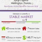 OlympiaWellington Florida Real Estate Market Report | FEB 2018