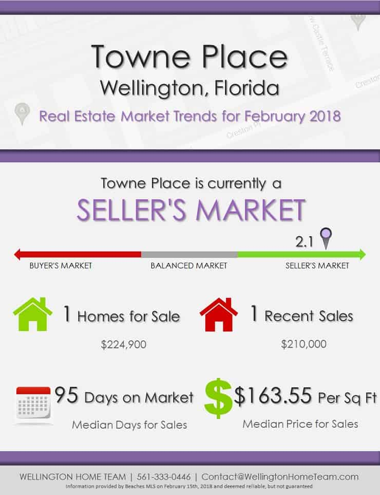 Towne Place Wellington Florida Real Estate Market Report February 2018