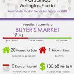 Versailles Wellington Florida Real Estate Market Reports | FEB 2018