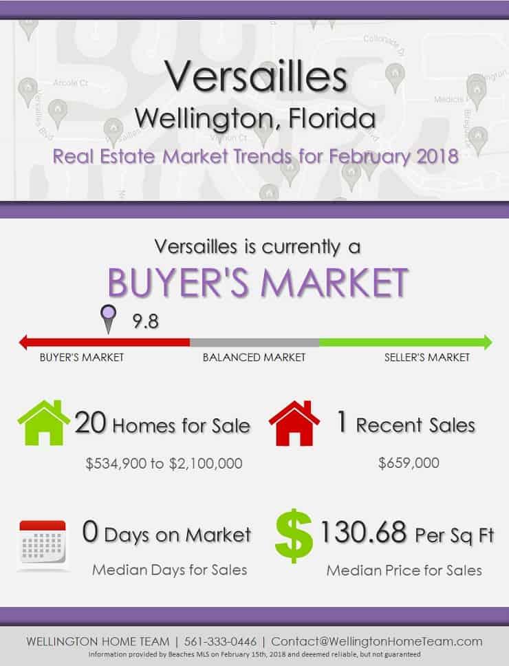 Versailles Wellington Florida Real Estate Market Report February 2018