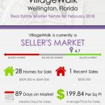 VillageWalk Wellington Florida Real Estate Market Report | FEB 2018
