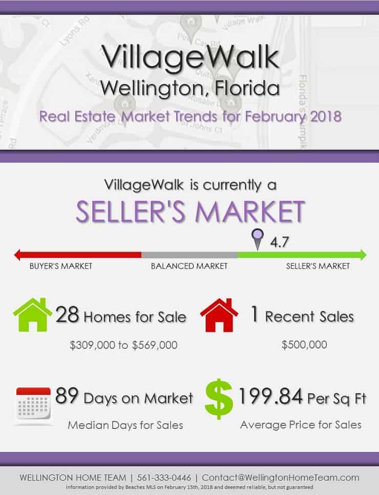VillageWalk Wellington Florida Real Estate Market Report February 2018