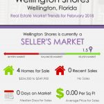 Wellington Shores Wellington Florida Real Estate Market Report | FEB 2018