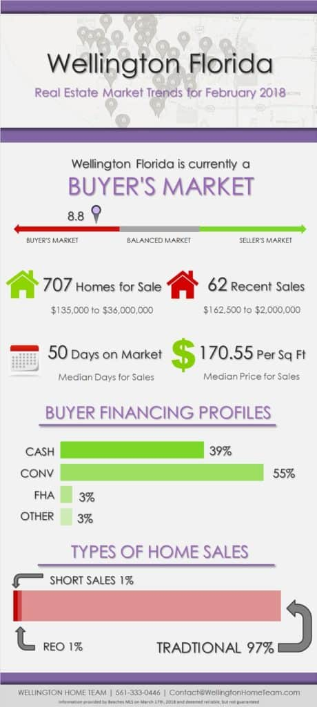 Wellington Florida Real Estate Market Trends - February 2018