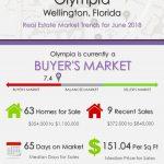 Olympia Wellington Florida Real Estate Market Trends June 2018