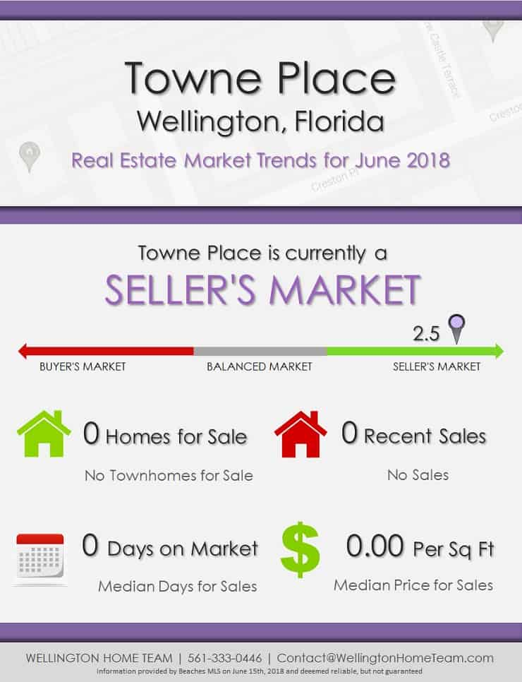 Towne Place Wellington Florida Real Estate Market Trends June 2018