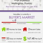 Versailles Wellington Florida Real Estate Market Trends June 2018