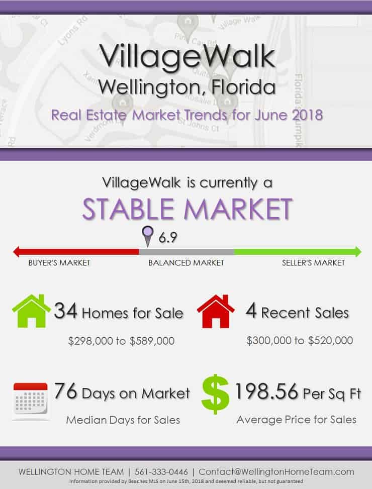 VillageWalk Wellington Florida Real Estate Market Trends June 2018