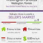 Wellington ShoresWellington Florida Real Estate Market Report   JUN 2018