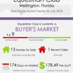 Equestrian Club Wellington Florida Real Estate Market Report July 2018