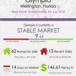 Olympia Wellington Florida Real Estate Market Report | JULY 2018