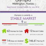 Olympia Wellington Florida Real Estate Market Report July 2018