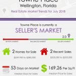 Towne Place Wellington Florida Real Estate Market Report July 2018