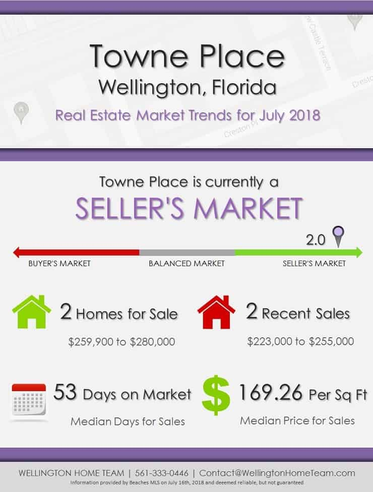 Towne Place Wellington Florida Real Estate Market Report July 2018