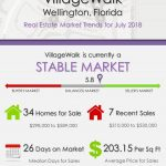 VillageWalk Wellington Florida Real Estate Market Report   JUL 2018