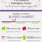 Versailles Wellington Florida Real Estate Market Trends August 2018