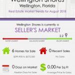 Wellington Shores Wellington Florida Real Estate Market Trends August 2018