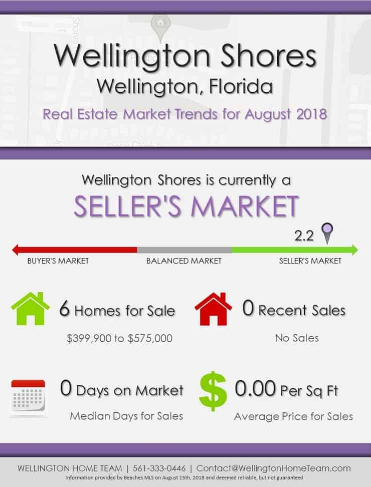 Wellington Shores Wellington Florida Real Estate Market Trends August 2018