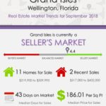 Grand Isles Wellington Florida Real Estate Market Trends September 2018