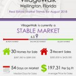 VillageWalk Wellington Florida Real Estate Market Trends August 2018
