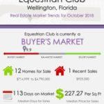 Equestrian Club Wellington Florida Real Estate Market Trends October 2018