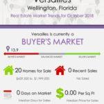 Versailles Wellington Florida Real Estate Market Trends October 2018