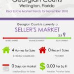 Georgian Courts Wellington Florida Real Estate Market Report NOV 2018