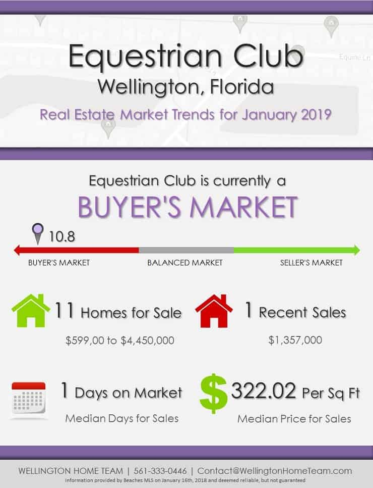 Equestrian Club Wellington FL Real Estate Market Trends | JAN 2019