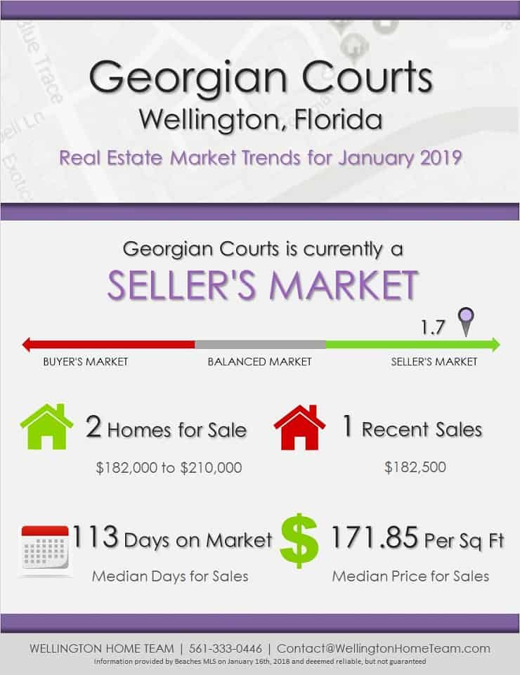 Georgian Courts Wellington Florida Real Estate Market Trends - JAN 2019