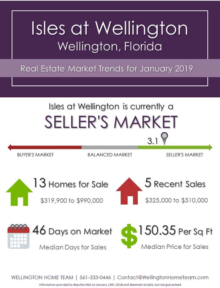Isles at Wellington Florida Real Estate Market Trends Jan 2019