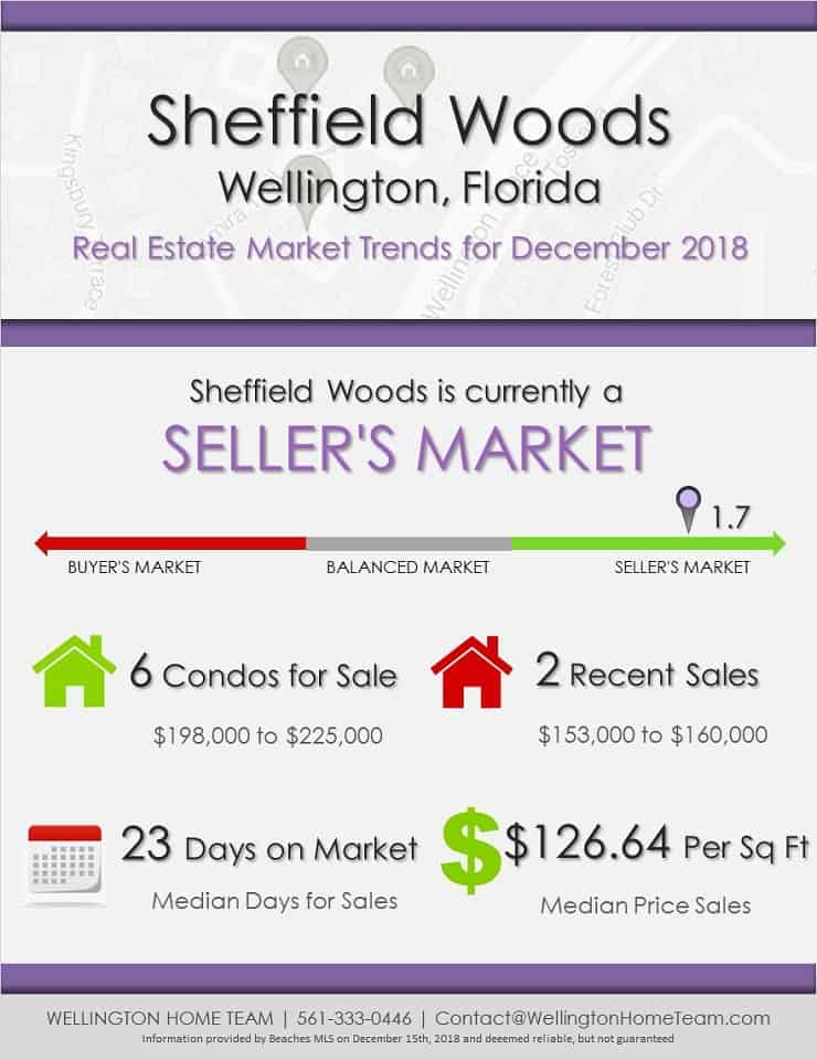 Sheffield Woods Wellington Florida Real Estate Market Trends December 2018