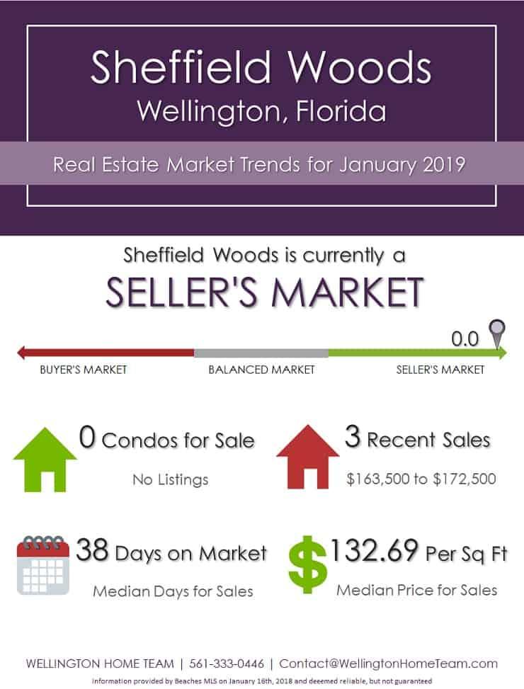 Sheffield Woods Wellington Florida Real Estate Market Trends Jan 2019