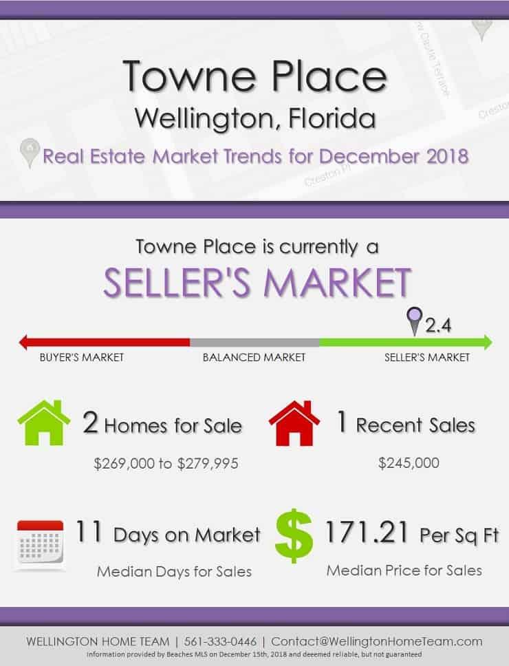 Towne Place Wellington Florida Real Estate Market Trends December 2018