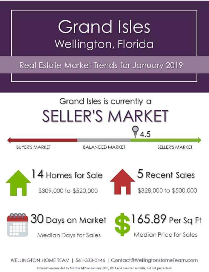 Grand Isles Wellington Florida Real Estate Market Trends Jan 2019