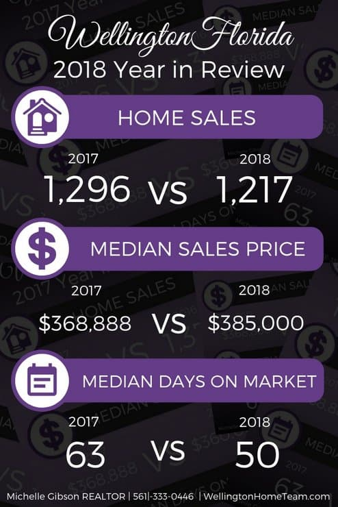 How Did the Wellington Florida Real Estate Market Do in 2018?