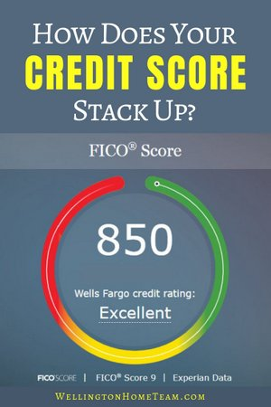 How does your credit score stack up